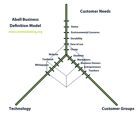 Abell Business Definition Model